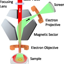 Experimental setup: a femtosecond laser pulse impinges onto a single crystalline, atomically flat gold sample, where a nanostructure has been cut into by ion-beam milling. Plasmons are excited. At high plasmon intensities, electrons are liberated, which are then imaged in an electron microscope. By sending in two laser pulses with a certain time delay and recording the electron microscopy images, entire movies can be composed of those snapshots, revealing the femtosecond dynamics of the plasmons with orbital angular momentum. University of Duisburg-Essen.